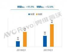 激光电视第一季度出货量3.8万台 销额8.0亿元