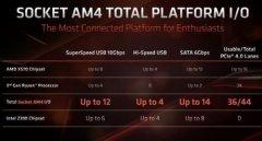 AMD X590芯片组曝光 基本规格或
