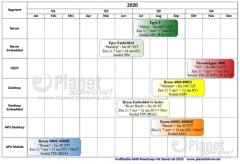 AMD新处理器代号和路线图曝光