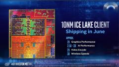 英特尔Ice Lake-U处理器跑分曝光 与Rzyen 3900X处理器单核性能相当