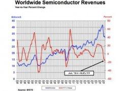 SIA:第二季度全球半导体销售额