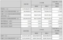天马微电子上半年实现营收145.95亿元 净利润6.4亿元