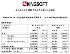 金山软件第二季度营收18.74亿元 较上年同比增长39%