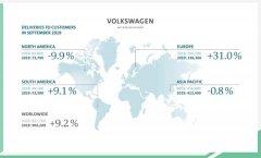 大众集团9月全球销量超90万辆 同比增长达9.2%
