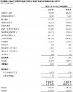 中国联通前三季度整体服务收入1985.32亿元 同比下降0.7%