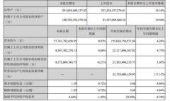 格力电器第三季度实现营收577.42