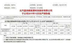 北京新能源汽车10月销量8601辆