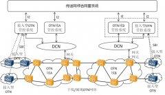 中国电信首次现网试点部署接入型