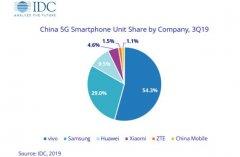 IDC:中国5G手机第三季度出货量48.5万部 华为位居第三