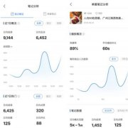小红书宣布创作者中心正式上线 粉丝量超过5000可申请使用权限
