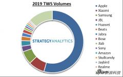 市场研究机构:苹果2019年占据真