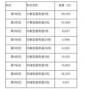 中国移动发布2020年PC服务器集中采购公告 采购规模共计115272台