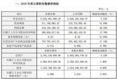 星辉娱乐2019年营收26.16亿元 净利润2.8亿元