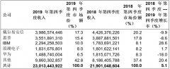 全球服务器市场在2019年第四季度继续保持增长