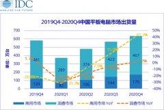 IDC:预计中国平板市场一季度出货量同比下滑30.1% 二季度出货量下降速度放缓