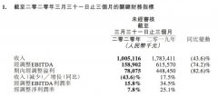 同程艺龙第一季度营收10亿元 交