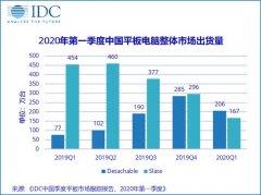 IDC:第一季度中国平板电脑出货