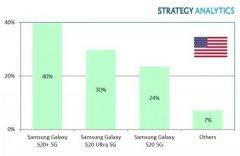 2020 Q1美国5G手机出货量排行榜 三星S20+5G排第一