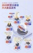 阿里云宣布推出第七代ECS、POLARDB-X数据库等新品