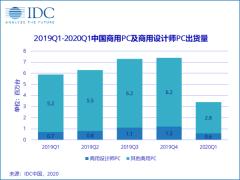 IDC公布设计师PC市场份额排名  华为和惠普进