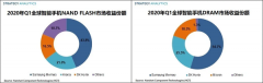 2020年Q1全球智能机存储芯片市场总收益达94亿
