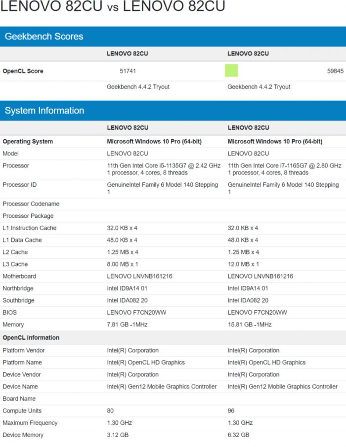 Intel-Core-i7-1165G7-With-Xe-GPU-96-EUs-vs-Intel-Core-i5-1135G7-With-Xe-GPU-80-EUs-797x1030.png
