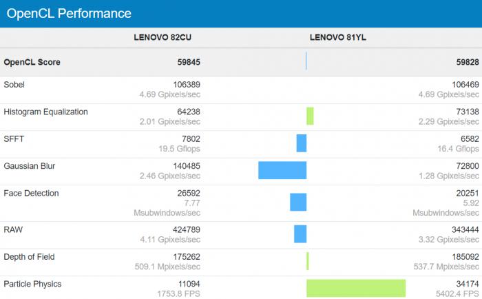 Intel-Core-i7-1165G7-With-Xe-GPU-96-EUs-vs-NVIDIA-GeForce-MX350-Graphics_Performance-Benchmarks_2.png