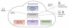 微软宣布Universal Print服务进入免费公开预