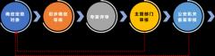 云计算网络安全等级保护定级流程及类别