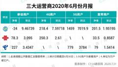 5G虽备受关注与期待 但4G依然是主力军