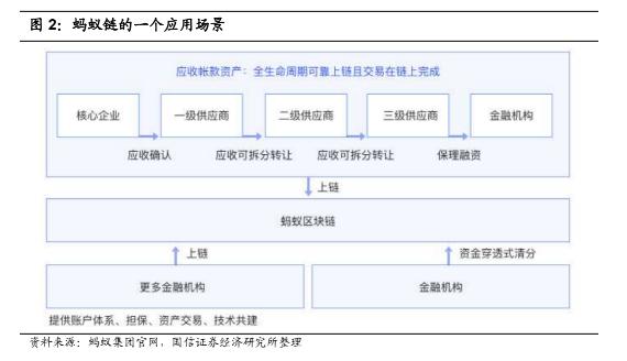 多家券商深度研究蚂蚁链:重要性和发展过程或类似阿里云