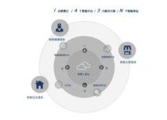 以智慧人居科技实力赋能,实地地产集团启动港