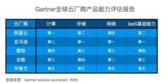 Gartner发布云产品评估报告 阿里云在人工智能