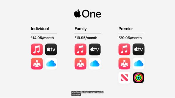 Apple Fitness+囊括在Apple One服务包中