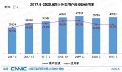 中国网上外卖用户规模达4.09亿 较今年3月增长