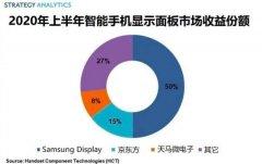 今年上半年全球智能手机显示面板市场总收益达